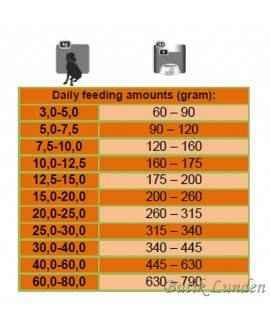 1,5 kg Platinum Lam og Ris Adult hundefoder Platinum - 4