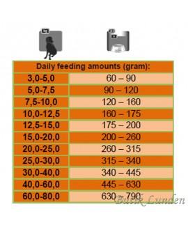 15 kg Platinum Lam og Ris Adult hundefoder Platinum - 5
